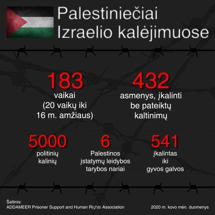 Palestiniečiai Izraelio kalėjimuose