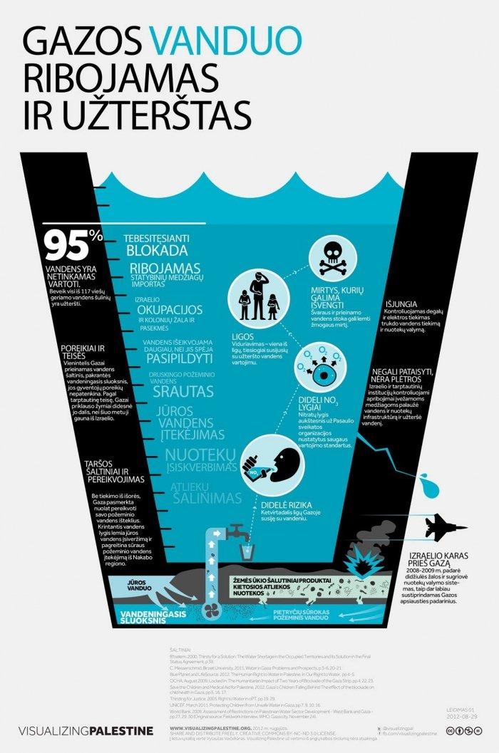 Gazos vanduo – ribojamas ir užterštas