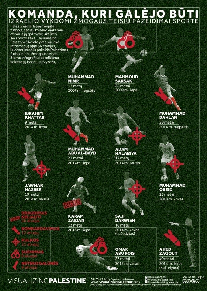 Infografikas: Izraelio žmogaus teisių pažeidimai sporte. Komanda, kuri galėjo būti