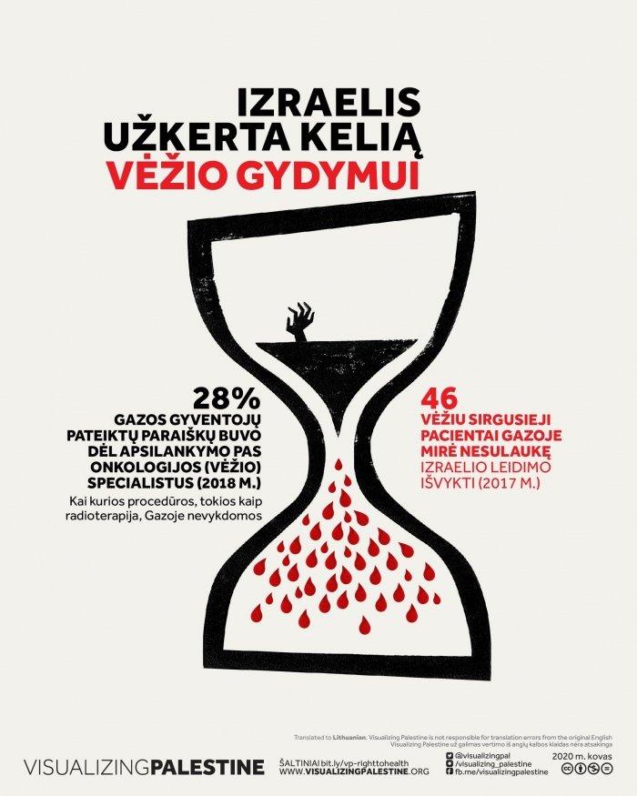Izraelis užkerta kelią vėžio gydymui